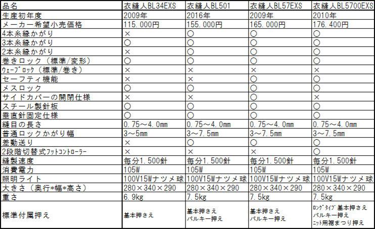 衣縫人シリーズ比較表