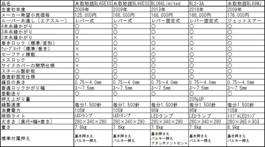 糸取物語シリーズ比較表
